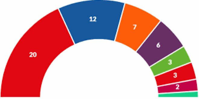 Comunicat de valoració del PCPC sobre les Eleccions Europees
